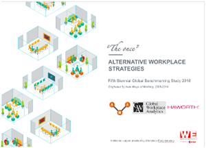 Only 7% of the respondents believe that implementing alternative workplace programmes can negatively impact productivity.